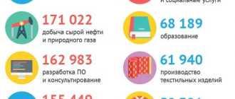 Средняя зарплата в Москве в 2021 году, самые высокооплачиваемые профессии